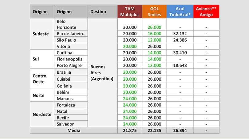 Quantas milhas é a passagem para a Argentina?